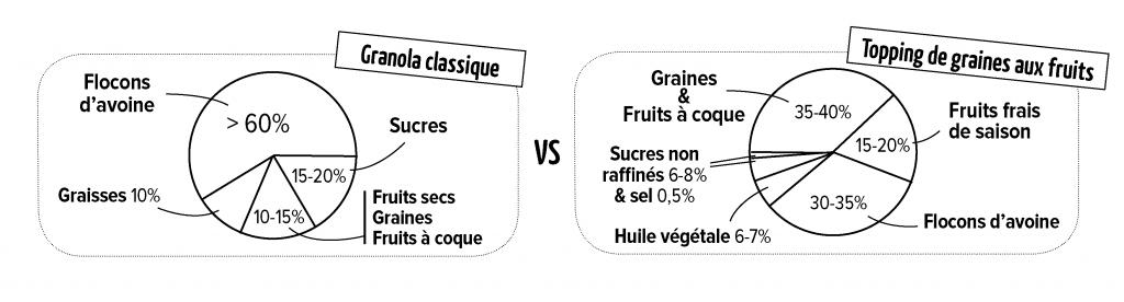 comparatifs composition granola et topping de graines